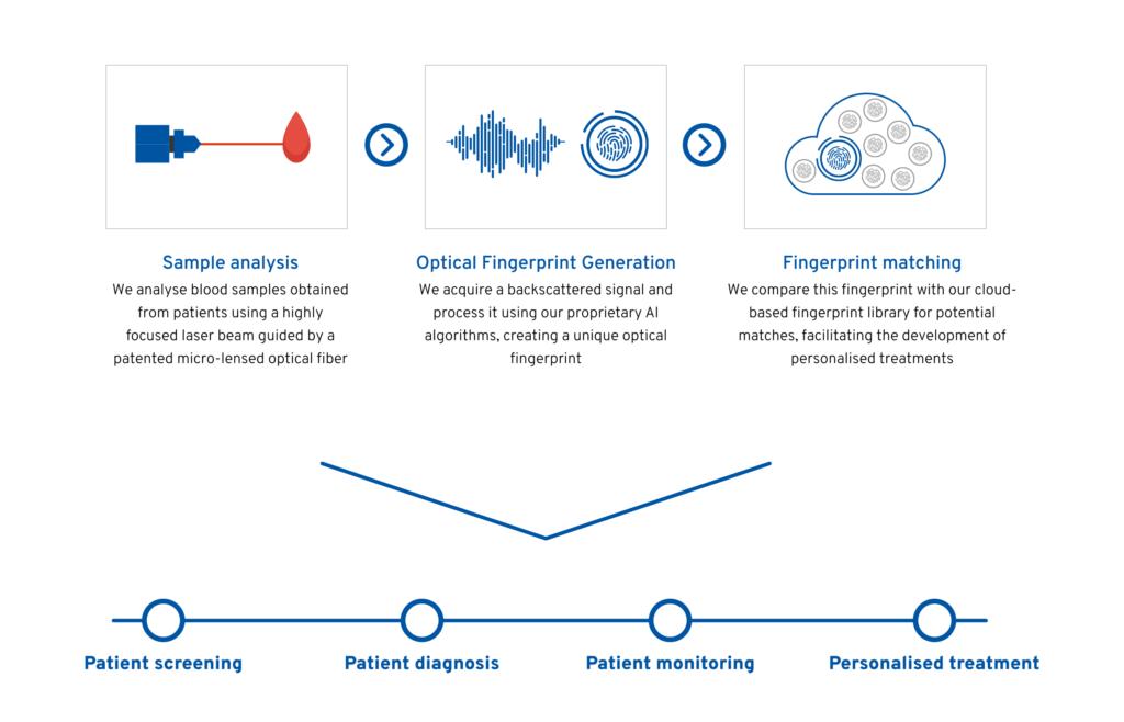 iLoF technology diagram